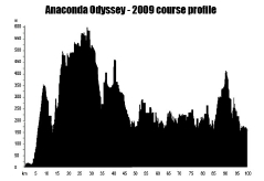 2009 Otway Odyssey course profile