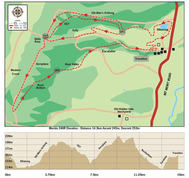 the 14km lap
